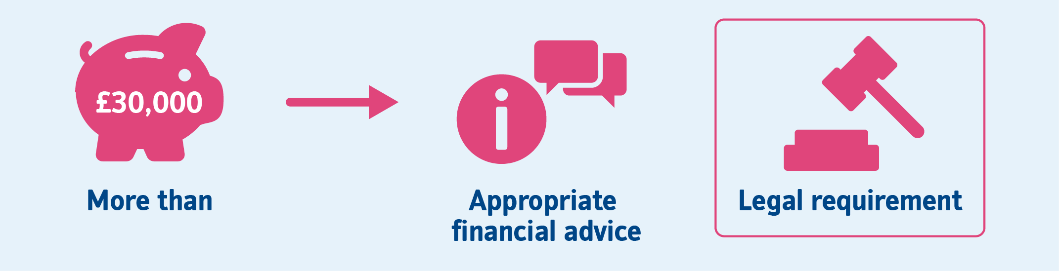 More than £30,000 -> Appropriate financial advice. Legal requirement